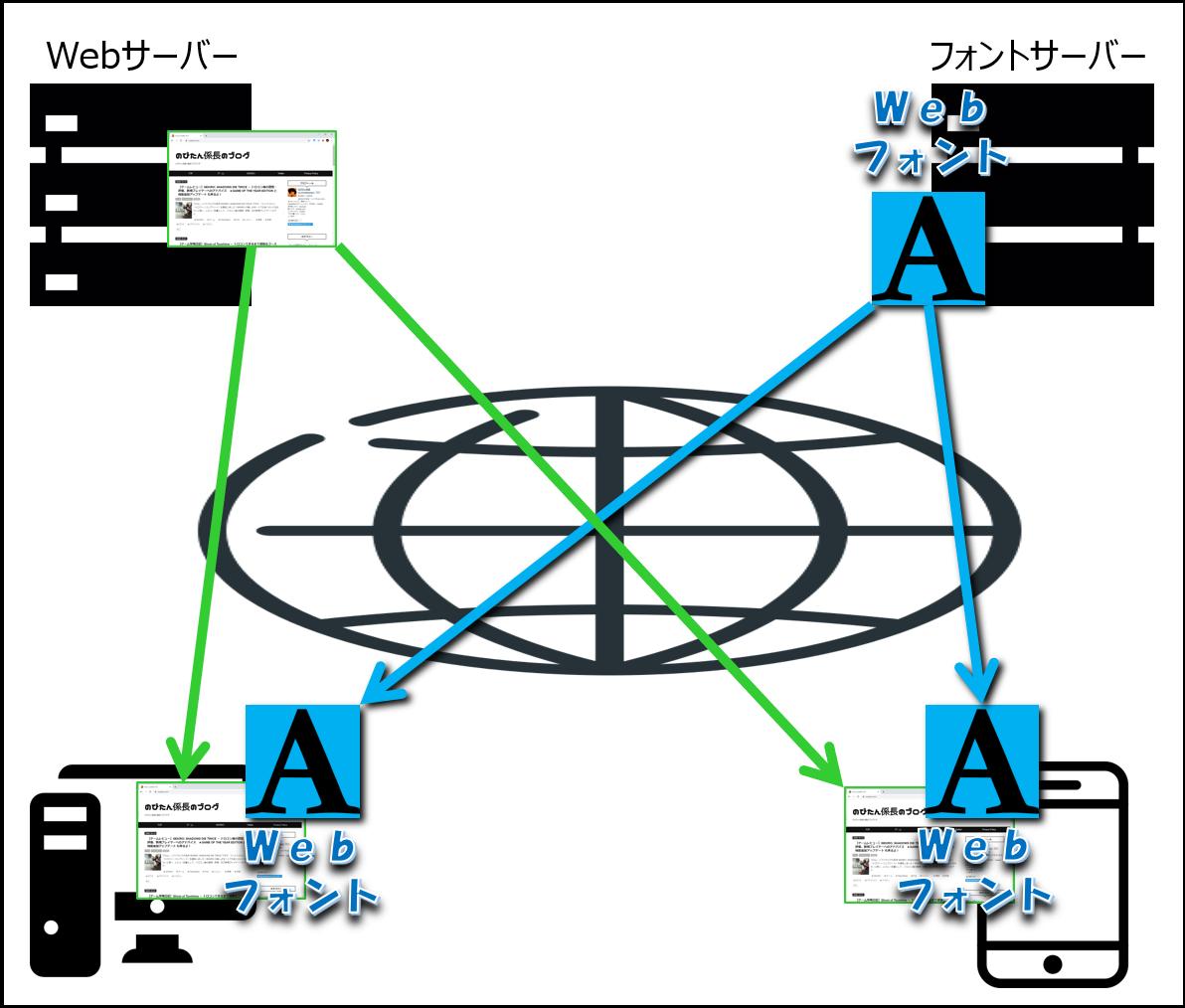 Webフォントの仕組み
